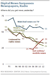 Digital News Surpasses Newspapers, Radio